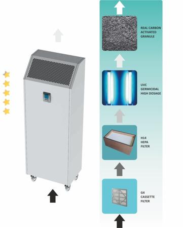 Kategori İçin Resim Hepa UV Mobil Filtreler